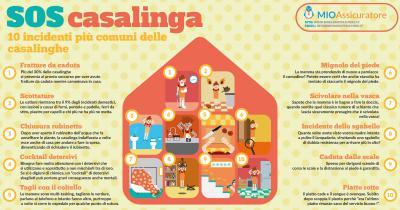 I 10 incidenti più comuni delle casalinghe
